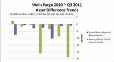 a balance sheet quirk at bank of america bank of america corporation nyse bac seeking alpha