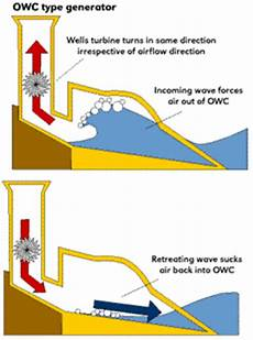 harnessing of electricity water world wave energy