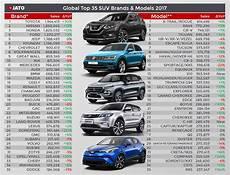 auto market the global of suvs continues in 2017 jato
