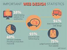 the importance of a good website and web design service in tanzania instudio