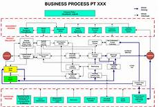 contoh etika bisnis pada perusahaan manufaktur contoh proses bisnis perusahaan manufaktur penelusuran