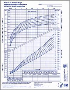 Aap Infant Growth Chart Who Growth Chart Boys 0 24 Months Aap