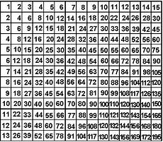 multiplication worksheets up to 15 4632 amazing table sheet 3 multiplication times table up to 15 cosca org multiplication times