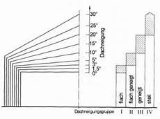 Flachdach Vs Satteldach - flachdach berechnen dachisolierung