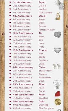 List Of Wedding Anniversary Gifts By Year