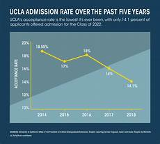 haas ewmba acceptance rate the quad a look into how ucla s admit rates have changed in light of increasing applicants