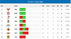 ipl points table ipl points table ipl point table ipl table ipl table 2017