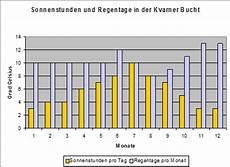 wetter kroatien oktober wetter und klima in der region kvarner bucht adria pag