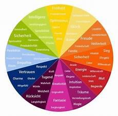 Entdecke Die Bedeutung Der Farben Infografik