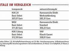 Kfz Versicherung F 252 R Einen G 252 Nstigen Tarif Lohnt Sich Der