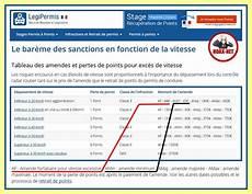 Non Il N Y A Pas D Augmentation Du Prix Des Amendes Pour