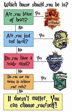 harry potter house test 14 awesome charts only true harry potter fans will