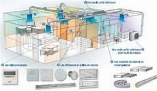 installer une climatisation dans une maison climatiseur gainable g 233 nie 233 nerg 233 tique et climatique