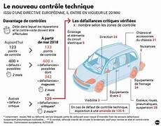 Contr 244 Le Technique Auto La Liste 224 Jour Des Points Et