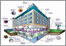 building automation system techiexpert