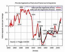 Prix Des Pavés March 233 Immobilier Fran 231 Ais Wikip 233 Dia