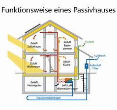 was ist ein passivhaus was ist ein passivhaus die effiziente baumethode
