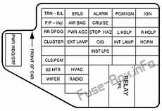 2005 pontiac sunfire fuse diagram fuse box diagram gt pontiac sunfire 1995 2005