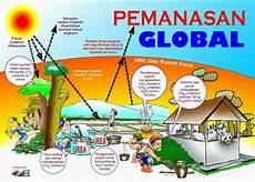 Mengenal Pemanasan Global