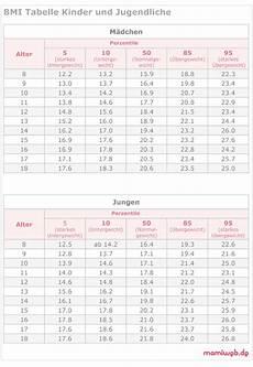 Who Perzentilen Gewicht Und Bmi Bei Kindern Mamiweb De