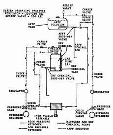 hale primer diagram figure a 2 1 extinguisher flow diagram