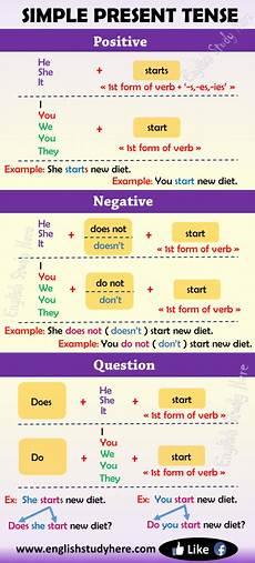 worksheets present tense 19016 simple present tense in study here