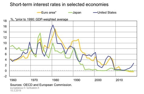 Short Term Interest Rates