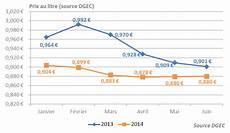 prix du litre de fioul domestique la facture de fioul des fran 231 ais est en forte baisse au