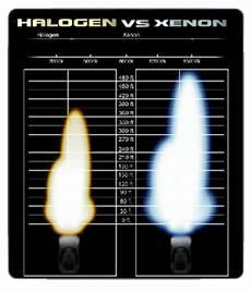 Xenon Hid Vs Halogen Bulb Why Hid La Distribution