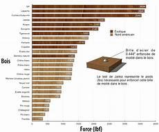bois le plus dur le buis le bois europ 233 en le plus dur