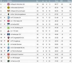 Www Eintr8 4ever De 1 Bundesliga Saison 2015 2016 Tabelle