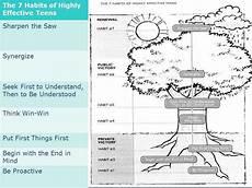 7 habits of highly effective teens worksheets homeschooldressage com
