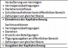 haushaltssteuerung de lexikon ausgaben und einnahmen