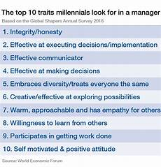 Manager Forum by These Are The Top 10 Traits Millennials Look For In Their