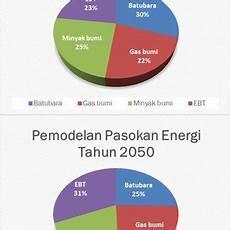 Gambar 4 Pemodelan Pasokan Energi Primer Tahun 2025 Dan