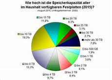wie hoch ist die wohnungsbauprämie umfrage auswertung wie hoch ist die speicherkapazit 228 t
