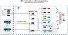 Conception D Une Application Orient 233 E Microservices