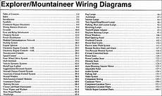 Fuse Diagram 1998 Ford Explorer Eddie B by 2005 Ford Explorer Mercury Mountaineer Wiring Diagram Manual