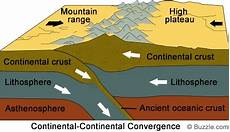 convergent plate boundaries 8th grade science
