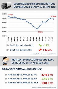 prix du litre de fioul domestique alerte prix nouvelle l 233 g 232 re baisse du prix du fioul
