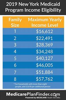Essential Plan Income Chart 2019 Everything You Need To Know About Nys Medicaid