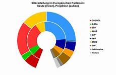 wahl frankreich prognose der europ 228 ische f 246 deralist wenn am n 228 chsten sonntag