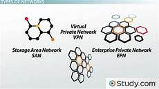 types of networks lan wan wlan man san pan epn