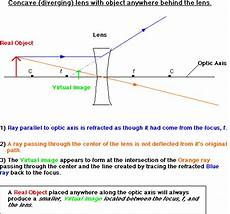 edumission physics form 4 chapter 5 concave lens