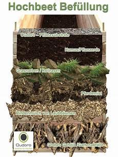 hochbeet aufbau schichten pdf pin n 233 meth csilla auf garden kert erh 246 hte beete