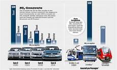 Lungen 228 Rzte Kritik An Schadstoff Grenzwerten Diesel