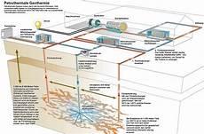 geothermie mit erdwaermepumpen erdwaerme tiefengeothermie shkwissen haustechnikdialog