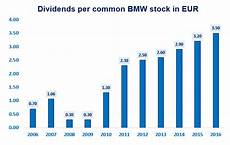 Bmw Record Profits Record Sales High Yield Yet Stock