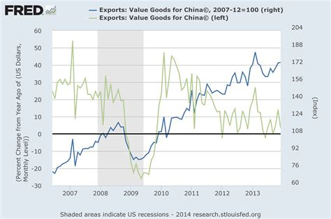 Chinese Export Statistics