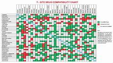 Vancomycin Compatibility Chart Iv Drug Compatibility Chart Amulette